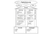 Digitale Schule auf festem Fundament