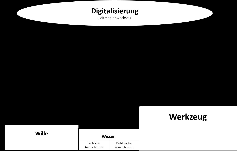 Die Schule im digitalen Ungleichgewicht