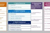 Digitale Kompetenzen einer Lehrperson